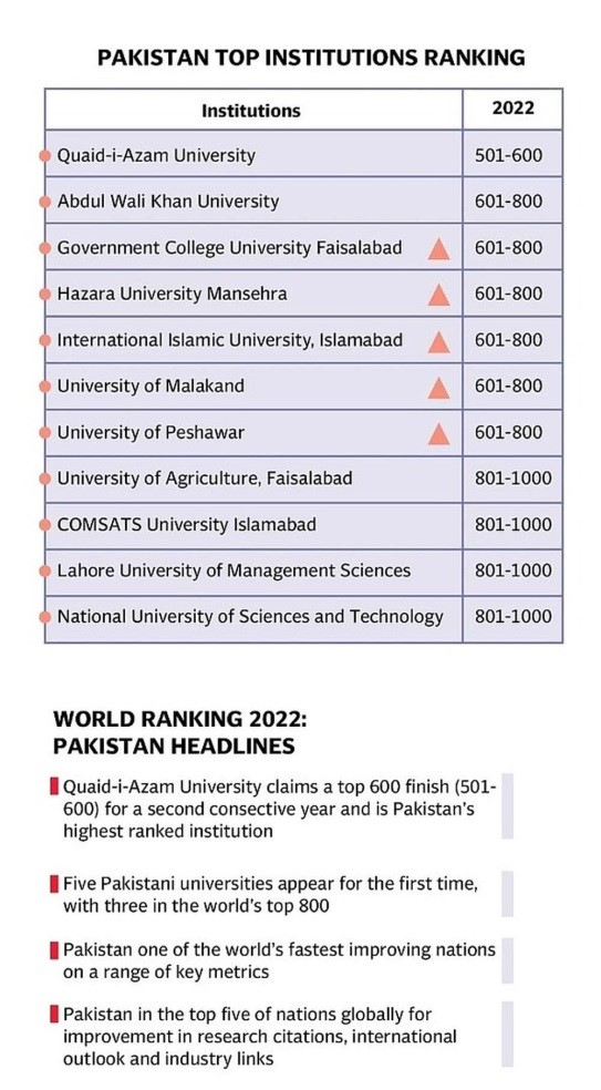 https://i.tribune.com.pk/media/images/Pakistan-top-institutes1630605308-0/Pakistan-top-institutes1630605308-0.jpg