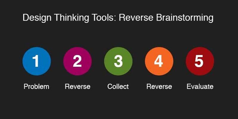 Brainstorming techniques to generate ideas