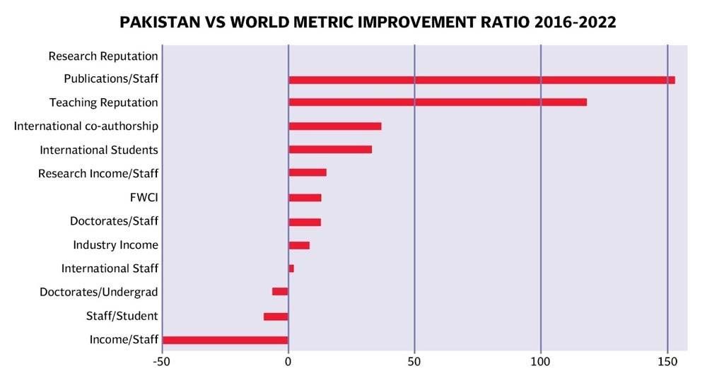 https://i.tribune.com.pk/media/images/Pakistan-vs-World-Matric-Rankings1630605307-1/Pakistan-vs-World-Matric-Rankings1630605307-1.jpg