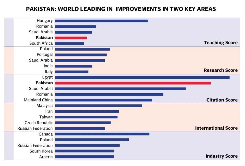 https://i.tribune.com.pk/media/images/Pakistan-World-Leadking-in-two-key-areas1630605308-2/Pakistan-World-Leadking-in-two-key-areas1630605308-2.jpg
