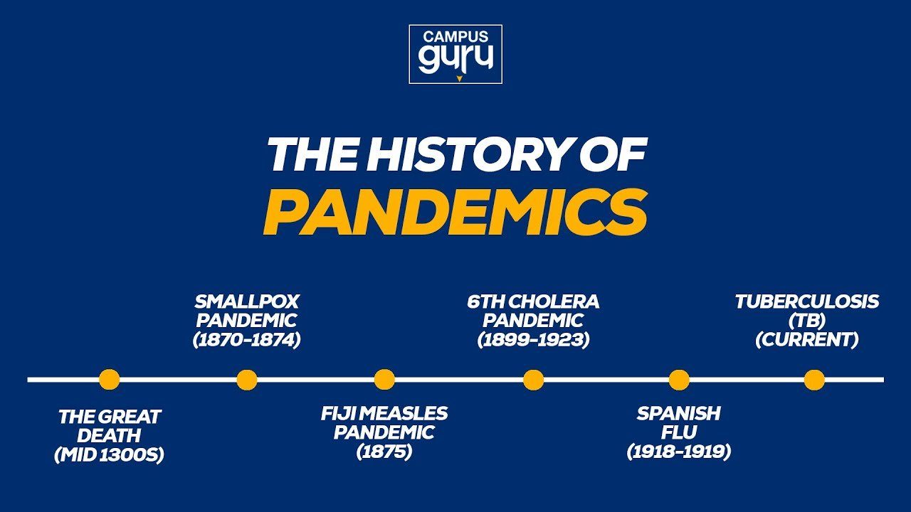 what-is-the-history-of-pandemics